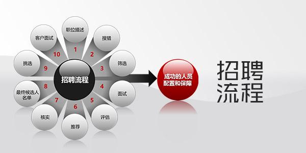 招聘流程PPT素材模板集合下载