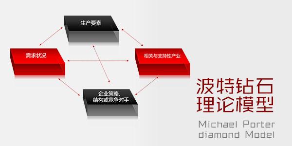 波特钻石理论模型PPT模板下载